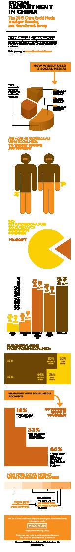 2013 China social media infographic