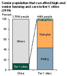 Senior population that can afford high-end housing and care in tier 1 cities (2010)