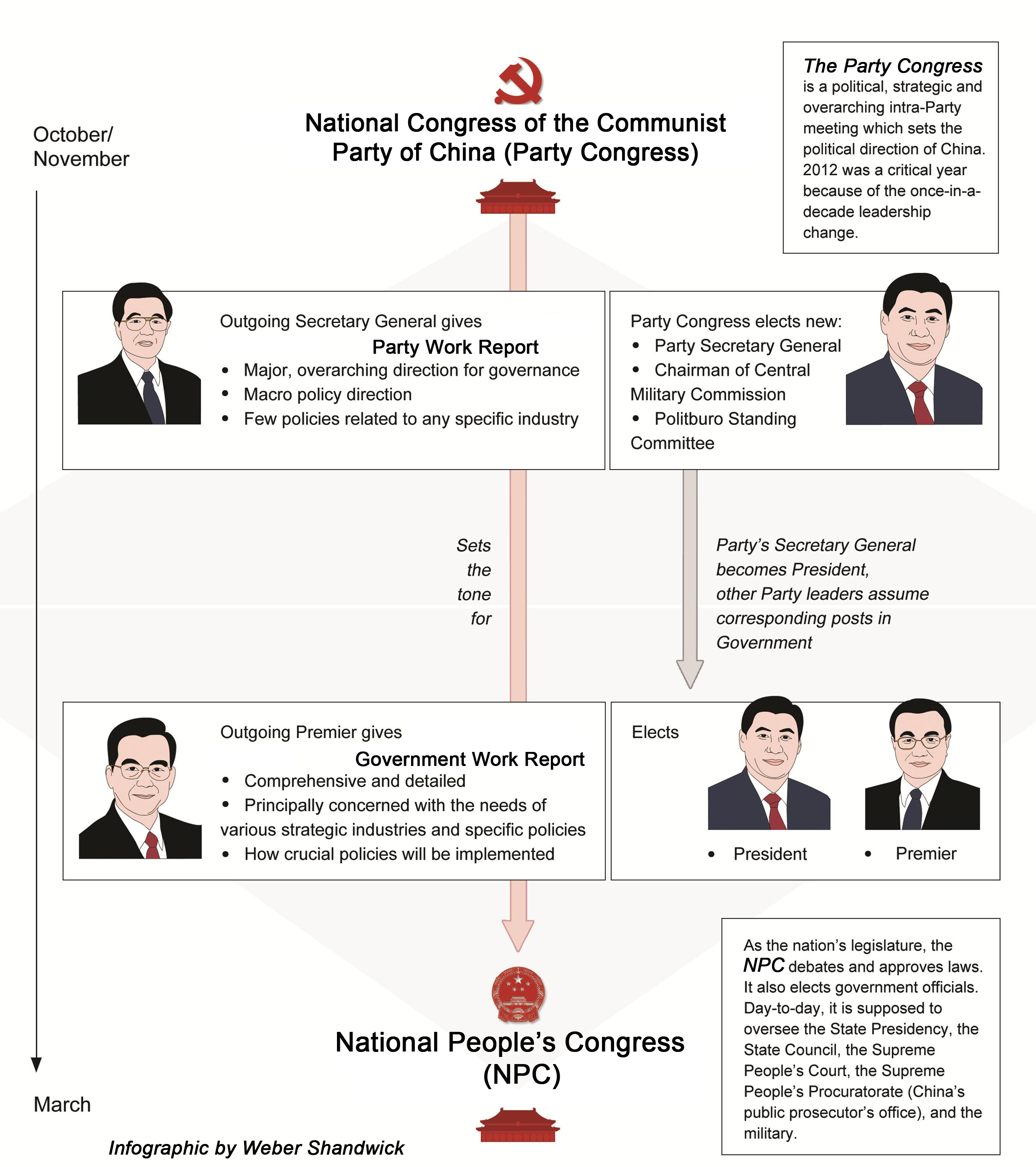 infographic of China's Leadership
