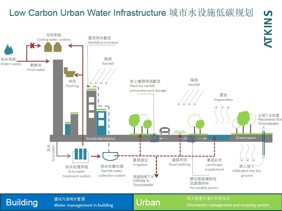 UNNC  141020-6 Urban Water - Simon Spooner_928