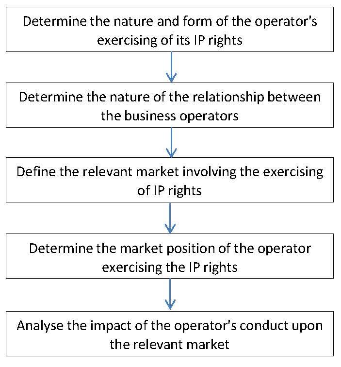 SAIC methodology analysis