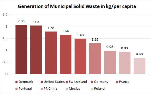 Figure-1_-Municipal-solid-waste