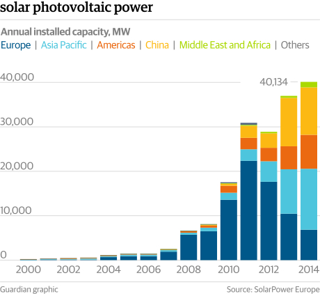 SolarPower China Chart