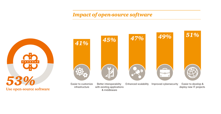 Impact-of-open-source-software_small
