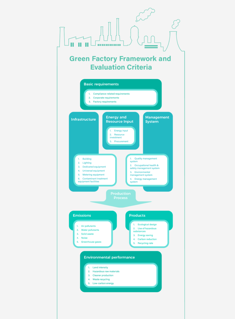 Green Factory Framework and Evaluation Criteria