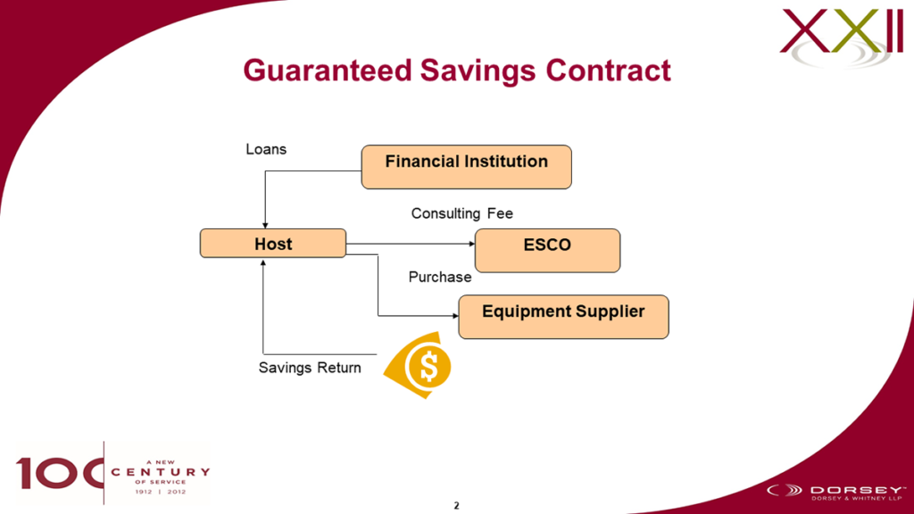 guaranteed savings contract