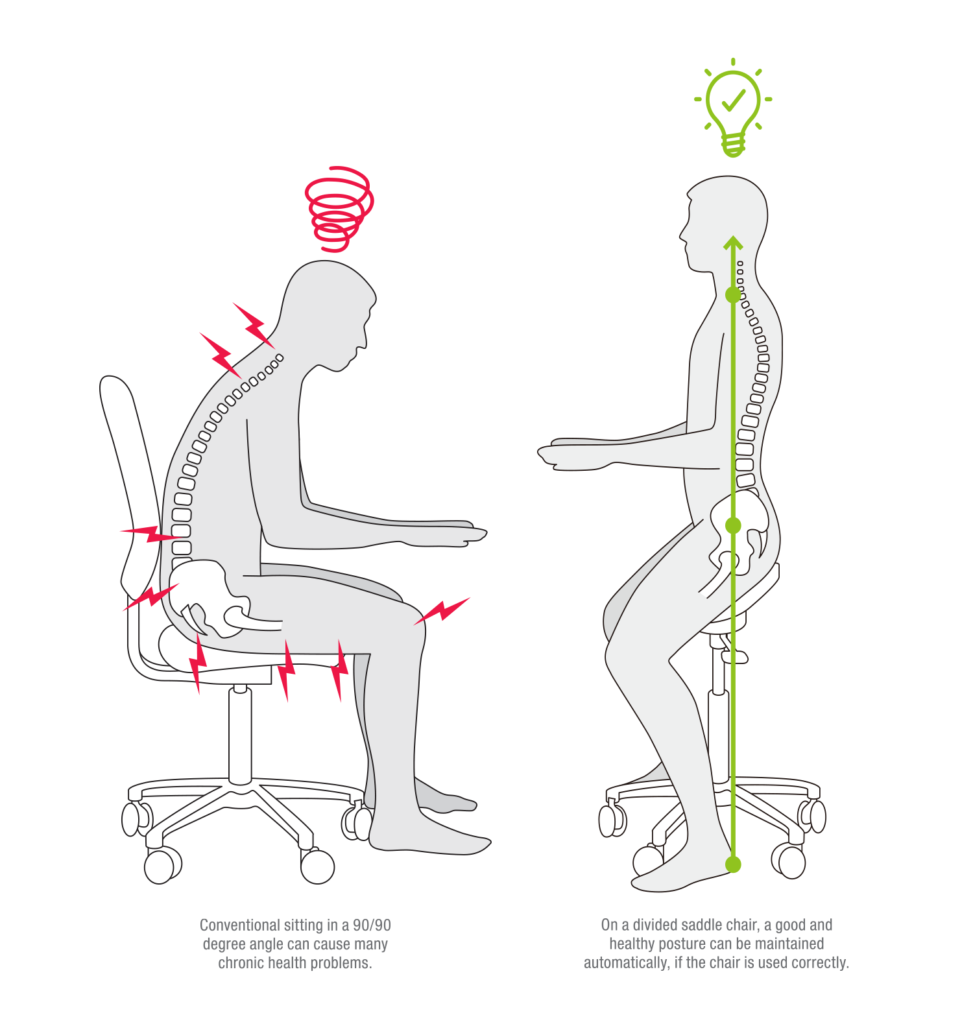 normal chair vs. saddle chair
